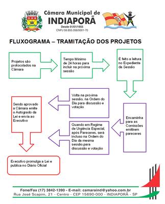 Tramitação dos Projetos - Fluxograma